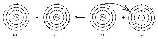 Ioner - undervisningsmateriale til fysik/kemi
